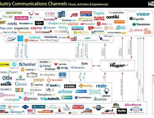 Travel Industry Communications Channels (Tours, Activities & Experiences)